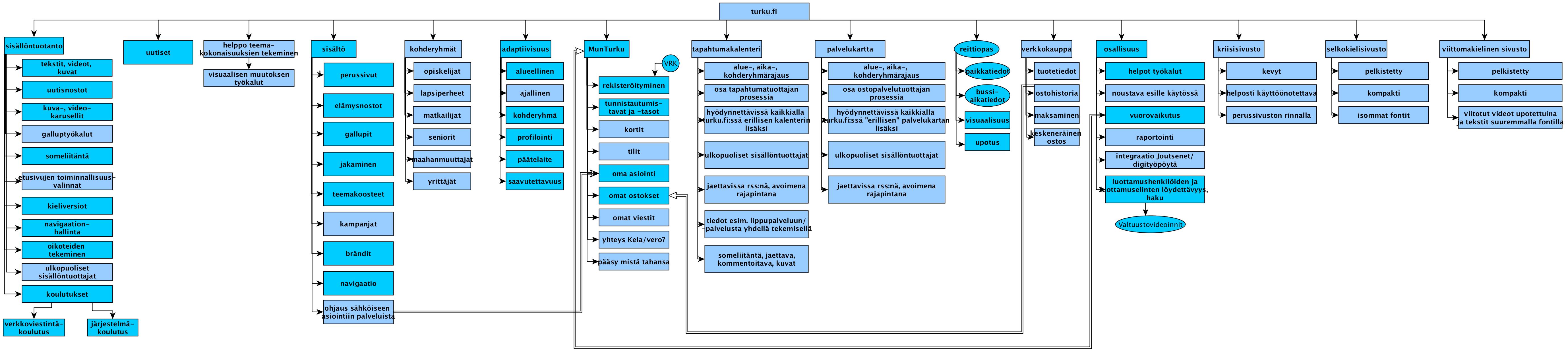 Verkkopalvelun osasia product breakdown structurena – tummemman siniset laatikot kuuluivat beta-versioon.